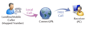 How Connect2pk works